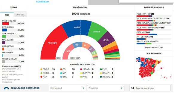 L'Espanha politica a la crosiera dei camins