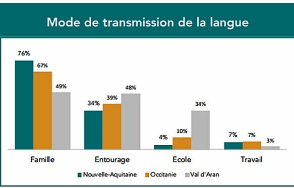 Dans quel contexte est transmise la langue d'oc ? (source OPLO DR)