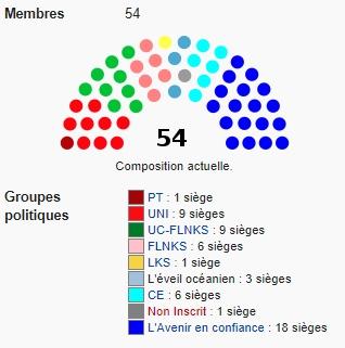Les rapports de force au sein du Congrès de Nouvelle Calédonie