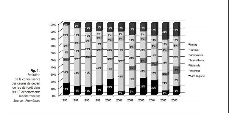 La statistique montre qu'entre 1996 et 2006 les régions méditerranéennes occitanes, catalanes et corses ont d'abord pâti des imprudences, notamment liées aux loisirs, et après seulement d'actes malveillants. Cependant pour une grande partie des incendies on n'a jamais identifié la cause (photo Prométhée DR)