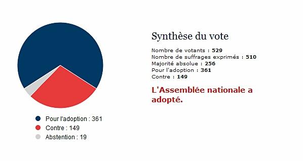 23 députés provençaux ont voté pour la Charte européenne des langues régionales et 19 contre