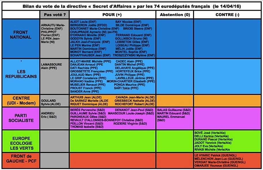 Le vote français au Parlement Européen le 13 avril 2016 (XDR)